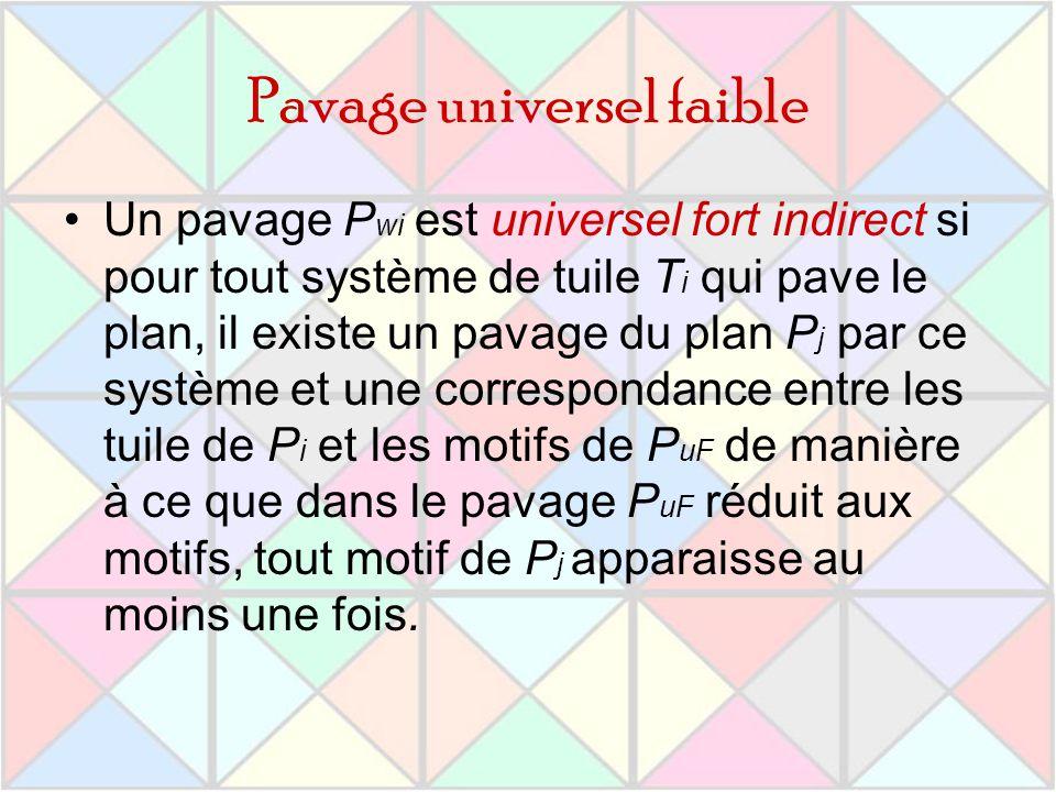 Pavage universel faible Un pavage P wi est universel fort indirect si pour tout système de tuile T i qui pave le plan, il existe un pavage du plan P j