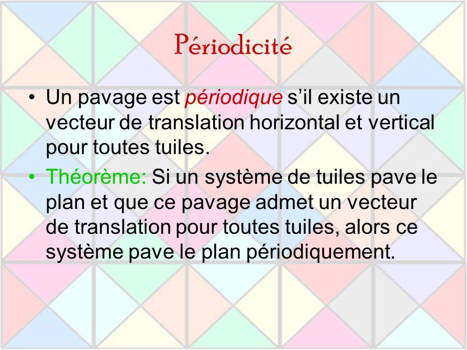 Périodicité Un pavage est périodique sil existe un vecteur de translation horizontal et vertical pour toutes tuiles. Théorème: Si un système de tuiles