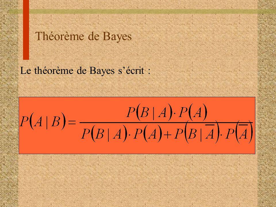 Théorème de Bayes Le théorème de Bayes sécrit :
