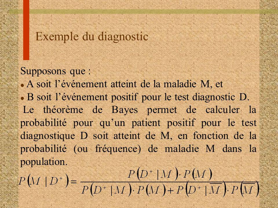 Exemple du diagnostic Supposons que : l A soit lévénement atteint de la maladie M, et l B soit lévénement positif pour le test diagnostic D. Le théorè