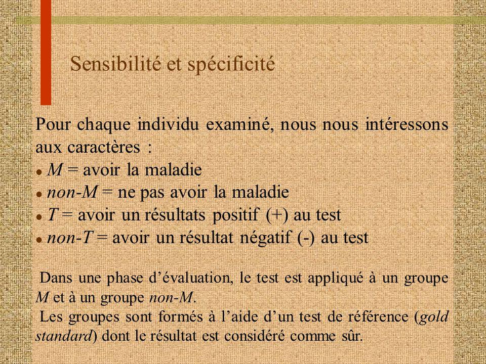 Sensibilité et spécificité Pour chaque individu examiné, nous nous intéressons aux caractères : l M = avoir la maladie l non-M = ne pas avoir la malad