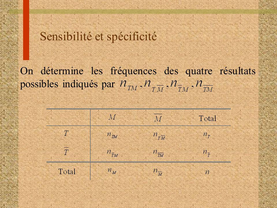 Sensibilité et spécificité On détermine les fréquences des quatre résultats possibles indiqués par