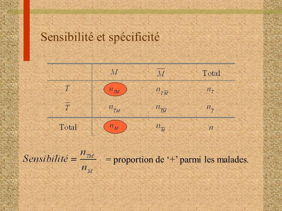 Sensibilité et spécificité = proportion de + parmi les malades.