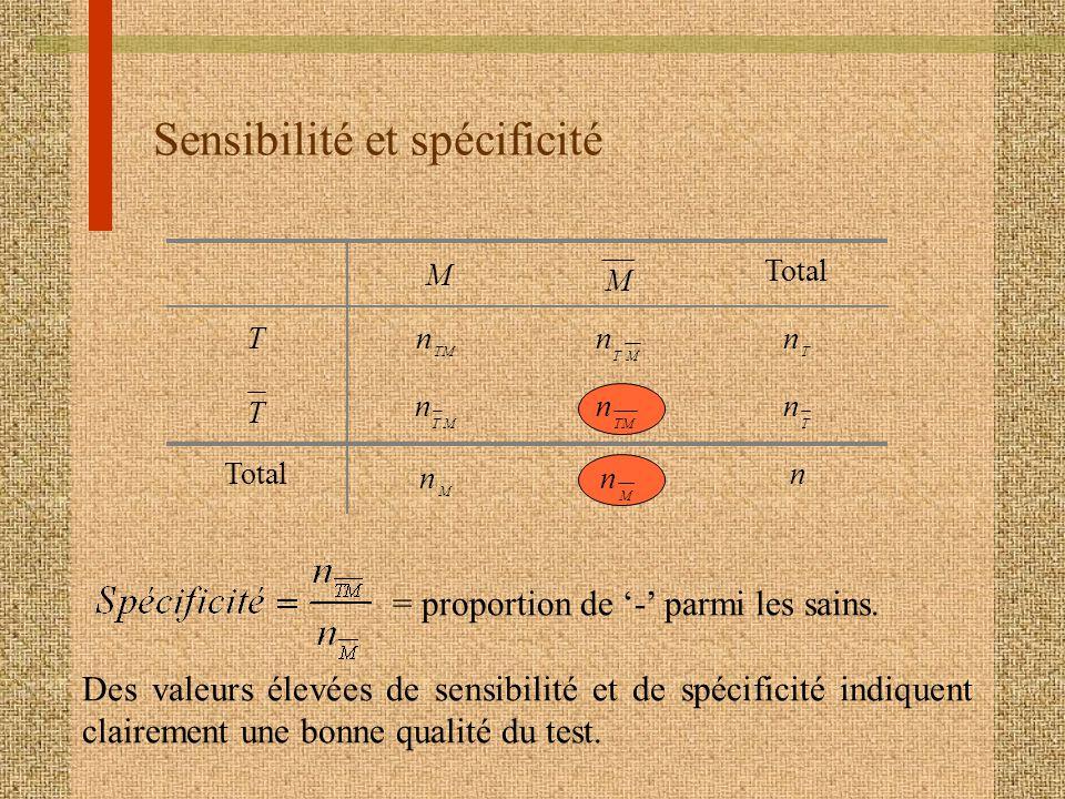Sensibilité et spécificité M M Total T n TM n TM n T T n TM n n T Total n M n M n = proportion de - parmi les sains. Des valeurs élevées de sensibilit