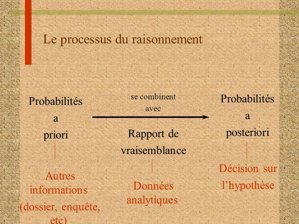 Le processus du raisonnement Probabilités a priori Décision sur lhypothèse Autres informations (dossier, enquête, etc) Probabilités a posteriori Rappo