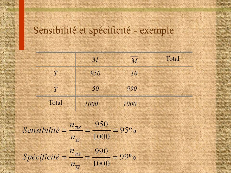 Sensibilité et spécificité - exemple M M Total T 950 T Total 10 50990 1000