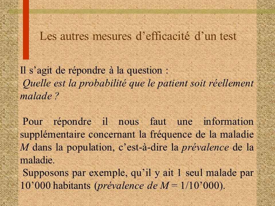 Les autres mesures defficacité dun test Il sagit de répondre à la question : Quelle est la probabilité que le patient soit réellement malade ? Pour ré