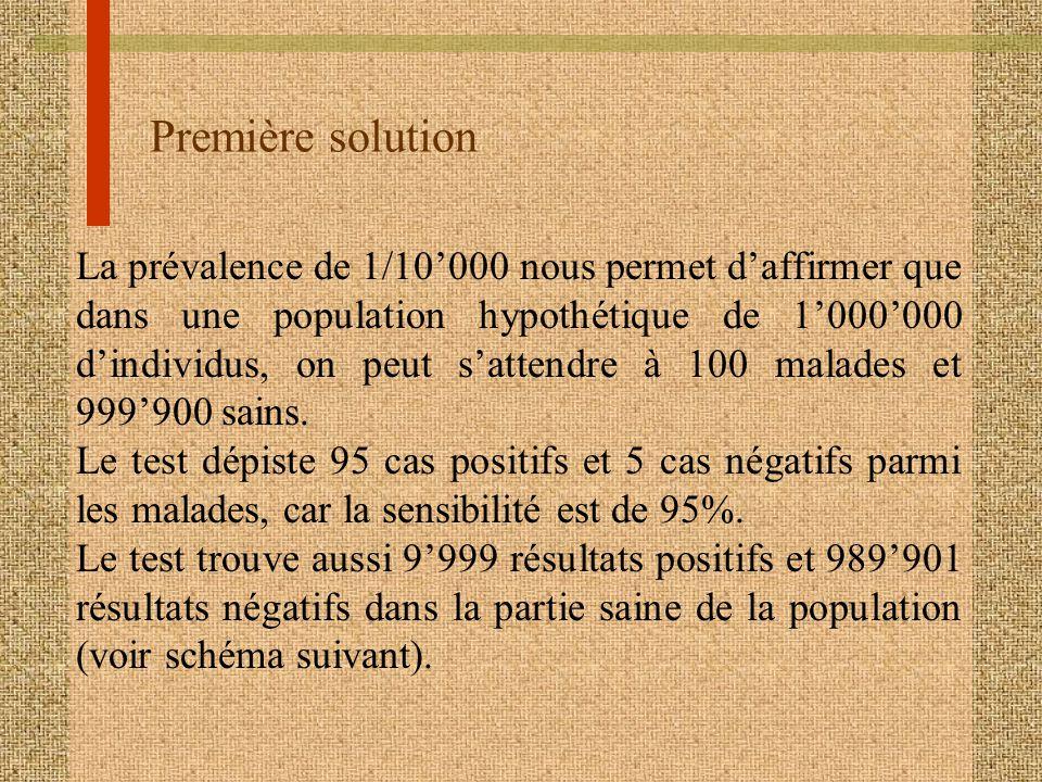 Première solution La prévalence de 1/10000 nous permet daffirmer que dans une population hypothétique de 1000000 dindividus, on peut sattendre à 100 m