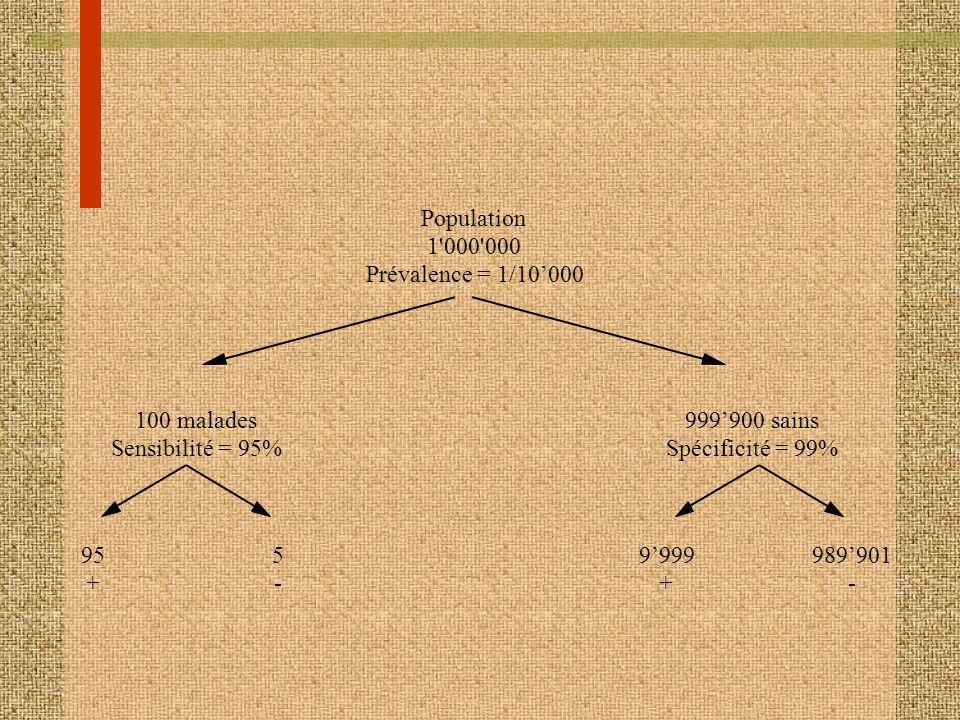 Population 1'000'000 Prévalence = 1/10000 100 malades Sensibilité = 95% 999900 sains Spécificité = 99% 95 + 5 - 9999 + 989901 -