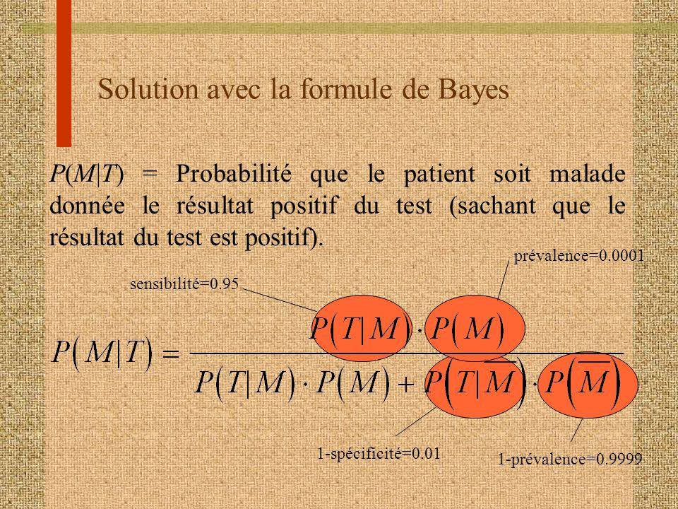 Solution avec la formule de Bayes P(M|T) = Probabilité que le patient soit malade donnée le résultat positif du test (sachant que le résultat du test