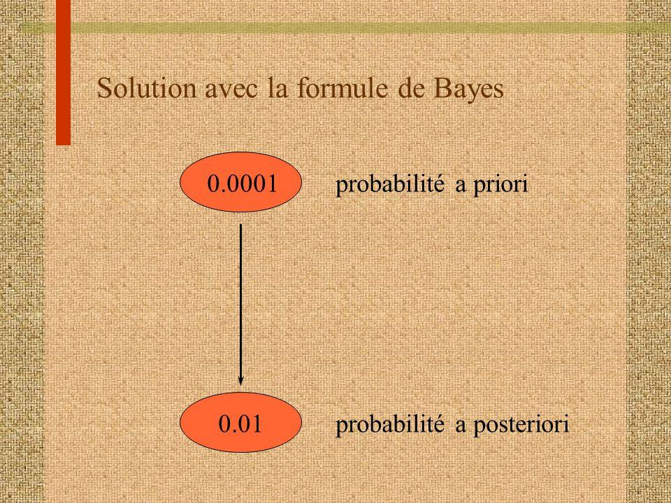 Solution avec la formule de Bayes 0.0001 0.01 probabilité a priori probabilité a posteriori