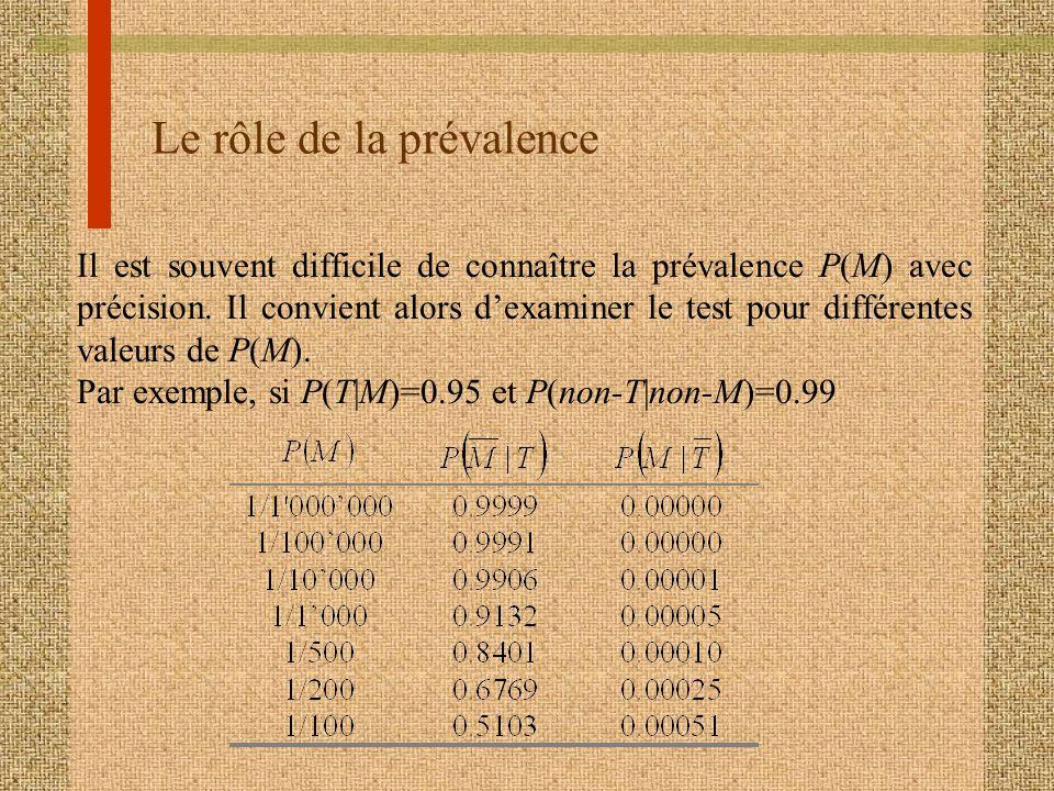 Le rôle de la prévalence Il est souvent difficile de connaître la prévalence P(M) avec précision. Il convient alors dexaminer le test pour différentes