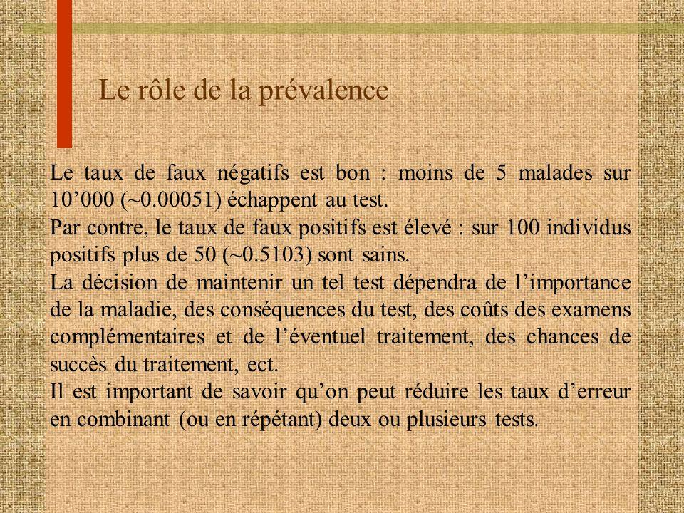 Le rôle de la prévalence Le taux de faux négatifs est bon : moins de 5 malades sur 10000 (~0.00051) échappent au test. Par contre, le taux de faux pos