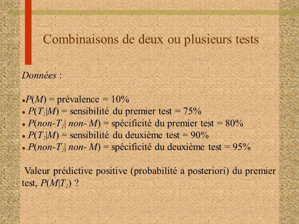 Combinaisons de deux ou plusieurs tests Données : l P(M) = prévalence = 10% l P(T 1 |M) = sensibilité du premier test = 75% l P(non-T 1 | non- M) = sp