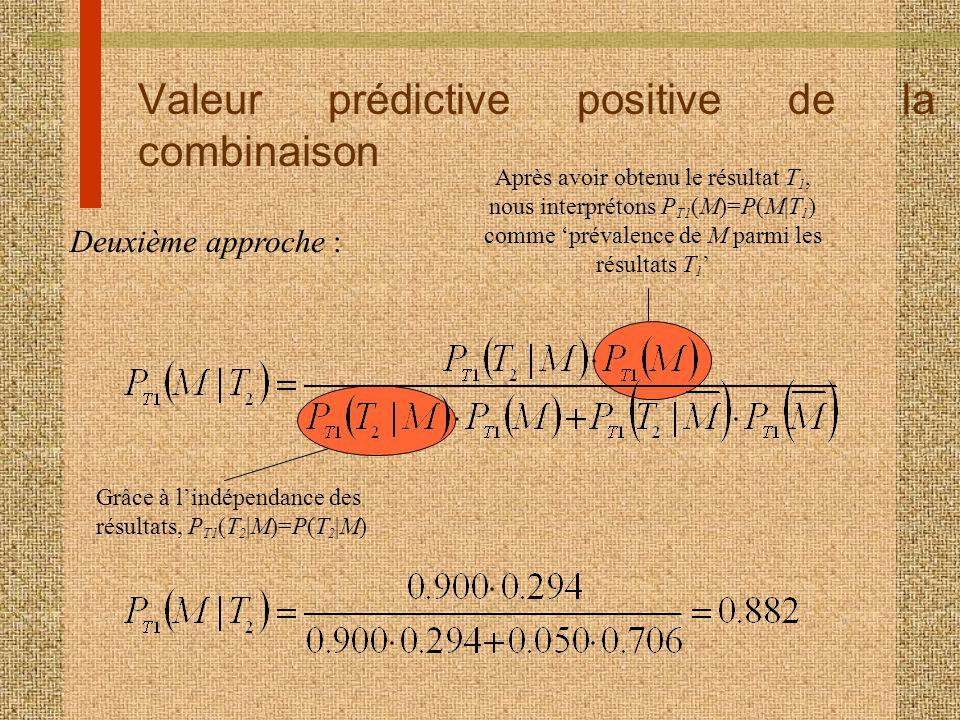 Valeur prédictive positive de la combinaison Deuxième approche : Après avoir obtenu le résultat T 1, nous interprétons P T1 (M)=P(M|T 1 ) comme préval