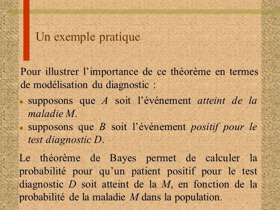 Un exemple pratique Pour illustrer limportance de ce théorème en termes de modélisation du diagnostic : l supposons que A soit lévénement atteint de l