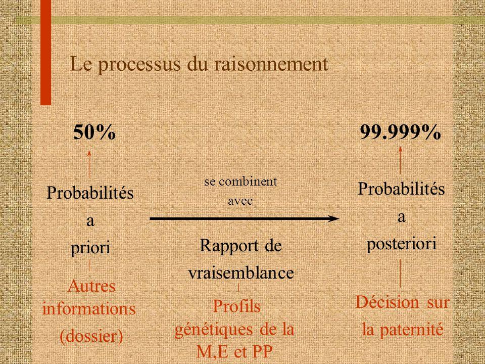 Le processus du raisonnement Autres informations (dossier) Probabilités a posteriori Probabilités a priori Rapport de vraisemblance Profils génétiques