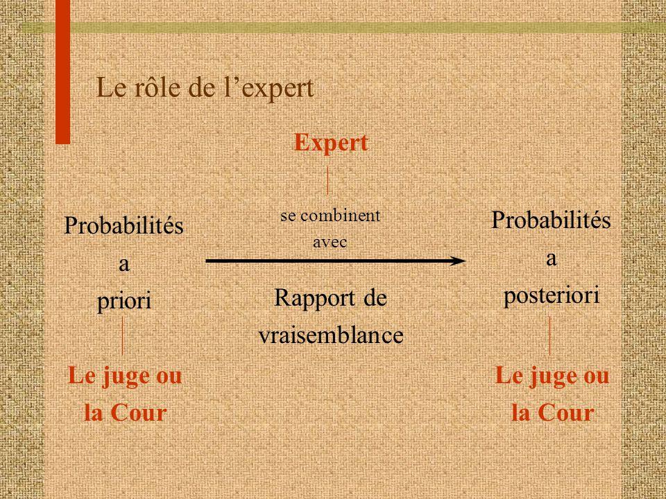 Le rôle de lexpert Probabilités a posteriori Probabilités a priori Rapport de vraisemblance Le juge ou la Cour se combinent avec Expert Le juge ou la