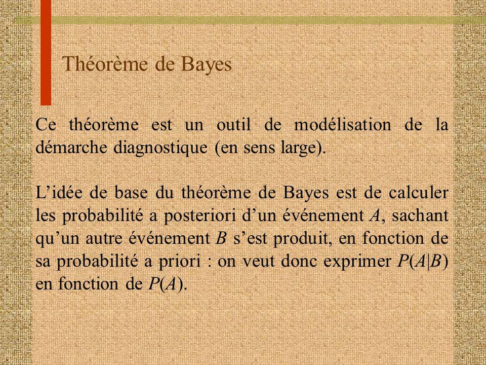 Théorème de Bayes Ce théorème est un outil de modélisation de la démarche diagnostique (en sens large). Lidée de base du théorème de Bayes est de calc