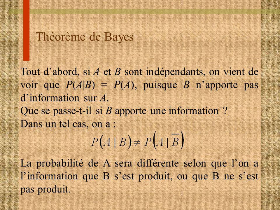 Théorème de Bayes Tout dabord, si A et B sont indépendants, on vient de voir que P(A|B) = P(A), puisque B napporte pas dinformation sur A. Que se pass