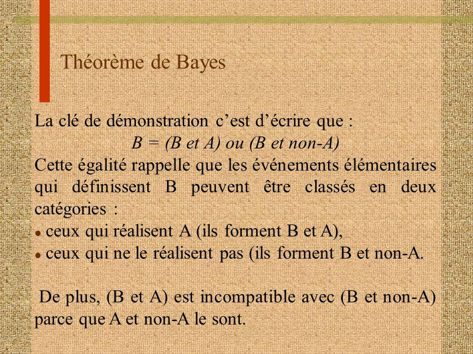 Théorème de Bayes La clé de démonstration cest décrire que : B = (B et A) ou (B et non-A) Cette égalité rappelle que les événements élémentaires qui d