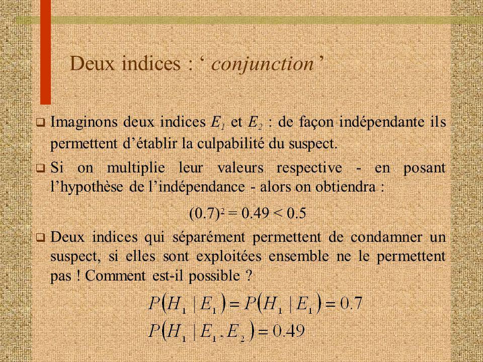Deux indices : conjunction q Imaginons deux indices E 1 et E 2 : de façon indépendante ils permettent détablir la culpabilité du suspect. q Si on mult