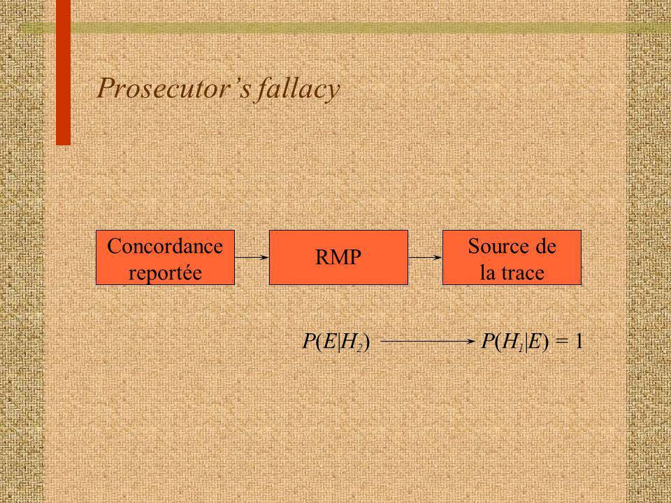 Prosecutors fallacy Concordance reportée RMP Source de la trace P(E|H2)P(E|H2)P(H 1 |E) = 1