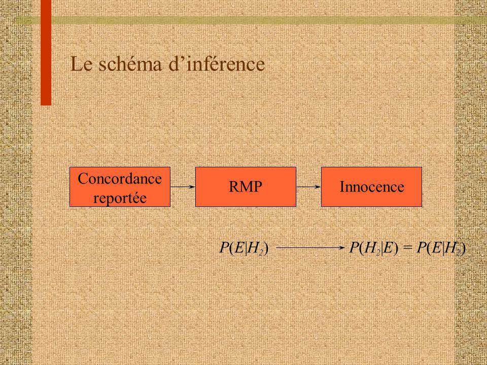 Le schéma dinférence Concordance reportée RMPInnocence P(E|H2)P(E|H2)P(H 2 |E) = P(E|H 2 )