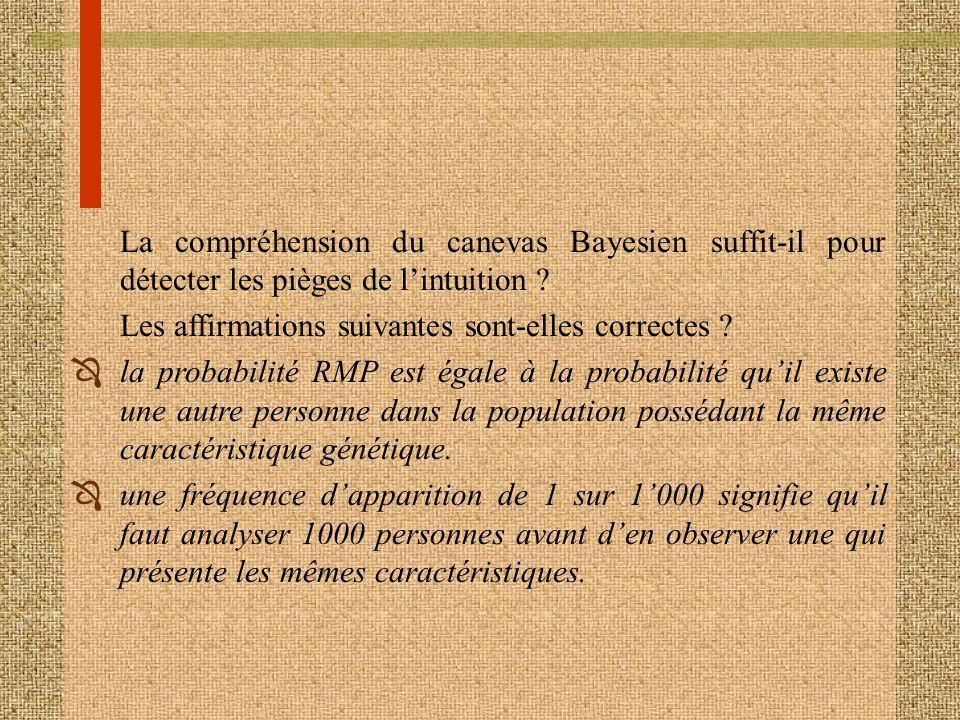 La compréhension du canevas Bayesien suffit-il pour détecter les pièges de lintuition ? Les affirmations suivantes sont-elles correctes ? Ôla probabil