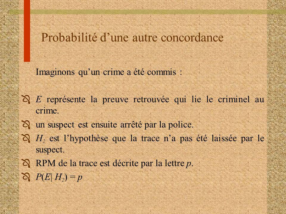 Probabilité dune autre concordance Imaginons quun crime a été commis : ÔE représente la preuve retrouvée qui lie le criminel au crime.