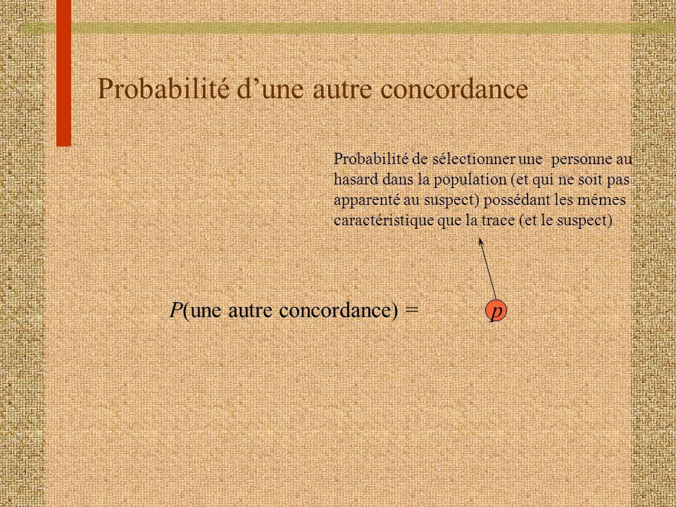 Probabilité dune autre concordance P(une autre concordance) = p Probabilité de sélectionner une personne au hasard dans la population (et qui ne soit pas apparenté au suspect) possédant les mêmes caractéristique que la trace (et le suspect)