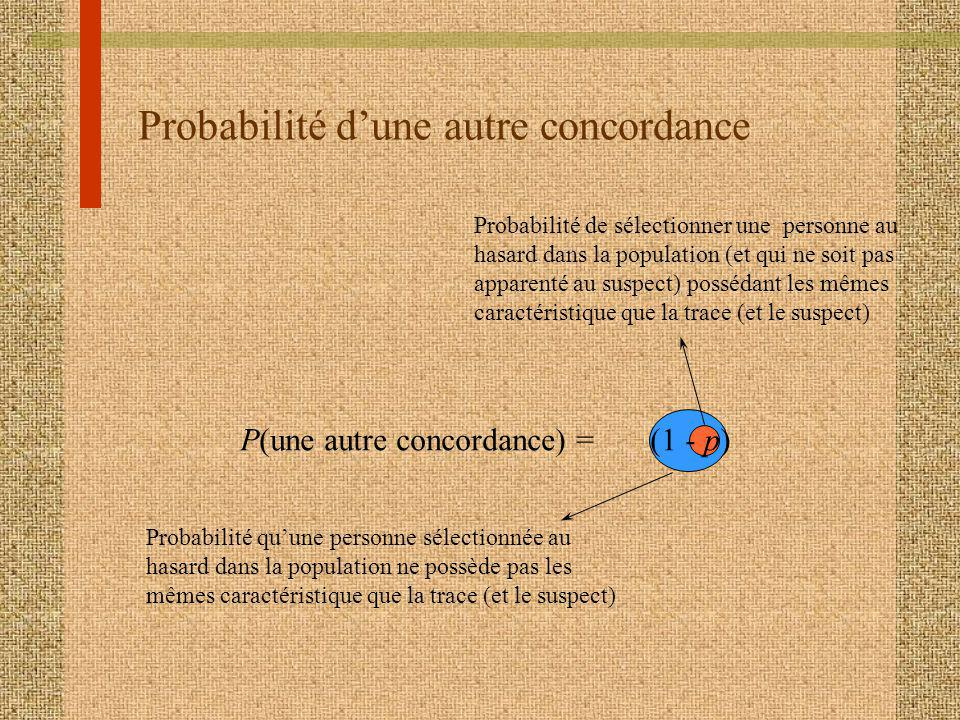 Probabilité dune autre concordance P(une autre concordance) = (1 - p) Probabilité de sélectionner une personne au hasard dans la population (et qui ne soit pas apparenté au suspect) possédant les mêmes caractéristique que la trace (et le suspect) Probabilité quune personne sélectionnée au hasard dans la population ne possède pas les mêmes caractéristique que la trace (et le suspect)