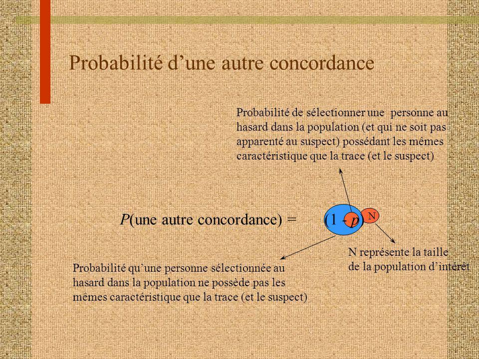 Probabilité dune autre concordance P(une autre concordance) = (1 - p) N Probabilité de sélectionner une personne au hasard dans la population (et qui ne soit pas apparenté au suspect) possédant les mêmes caractéristique que la trace (et le suspect) Probabilité quune personne sélectionnée au hasard dans la population ne possède pas les mêmes caractéristique que la trace (et le suspect) N représente la taille de la population dintérêt