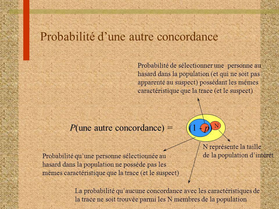 Probabilité dune autre concordance P(une autre concordance) = (1 - p) N Probabilité de sélectionner une personne au hasard dans la population (et qui ne soit pas apparenté au suspect) possédant les mêmes caractéristique que la trace (et le suspect) Probabilité quune personne sélectionnée au hasard dans la population ne possède pas les mêmes caractéristique que la trace (et le suspect) N représente la taille de la population dintérêt La probabilité quaucune concordance avec les caractéristiques de la trace ne soit trouvée parmi les N membres de la population