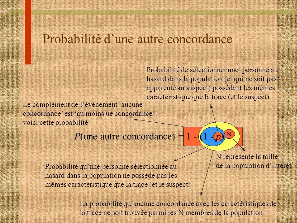 Probabilité dune autre concordance P(une autre concordance) = 1 - (1 - p) N Probabilité de sélectionner une personne au hasard dans la population (et qui ne soit pas apparenté au suspect) possédant les mêmes caractéristique que la trace (et le suspect) Probabilité quune personne sélectionnée au hasard dans la population ne possède pas les mêmes caractéristique que la trace (et le suspect) N représente la taille de la population dintérêt La probabilité quaucune concordance avec les caractéristiques de la trace ne soit trouvée parmi les N membres de la population Le complément de lévénement aucune concordance est au moins ue concordance.