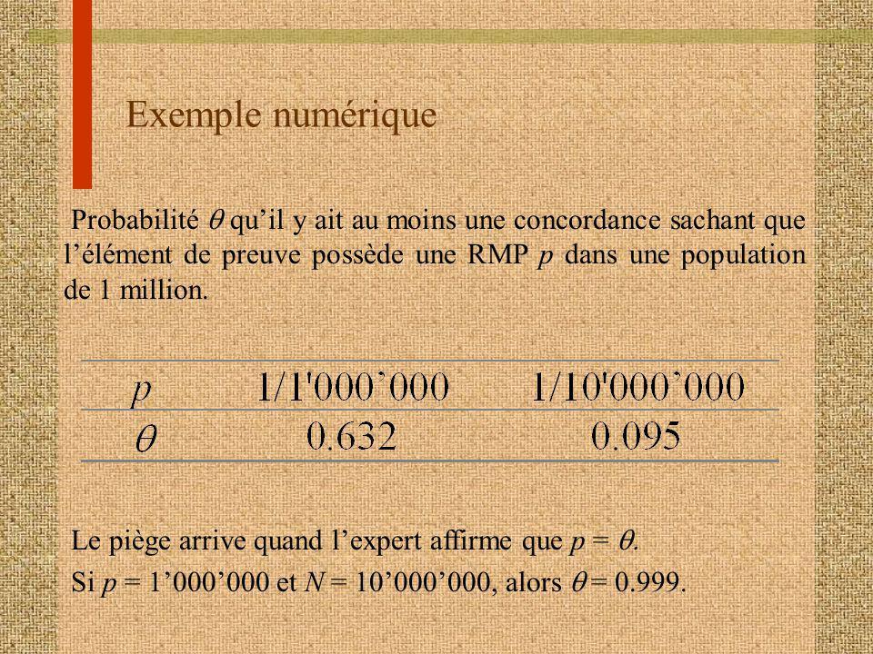 Exemple numérique Probabilité quil y ait au moins une concordance sachant que lélément de preuve possède une RMP p dans une population de 1 million. L