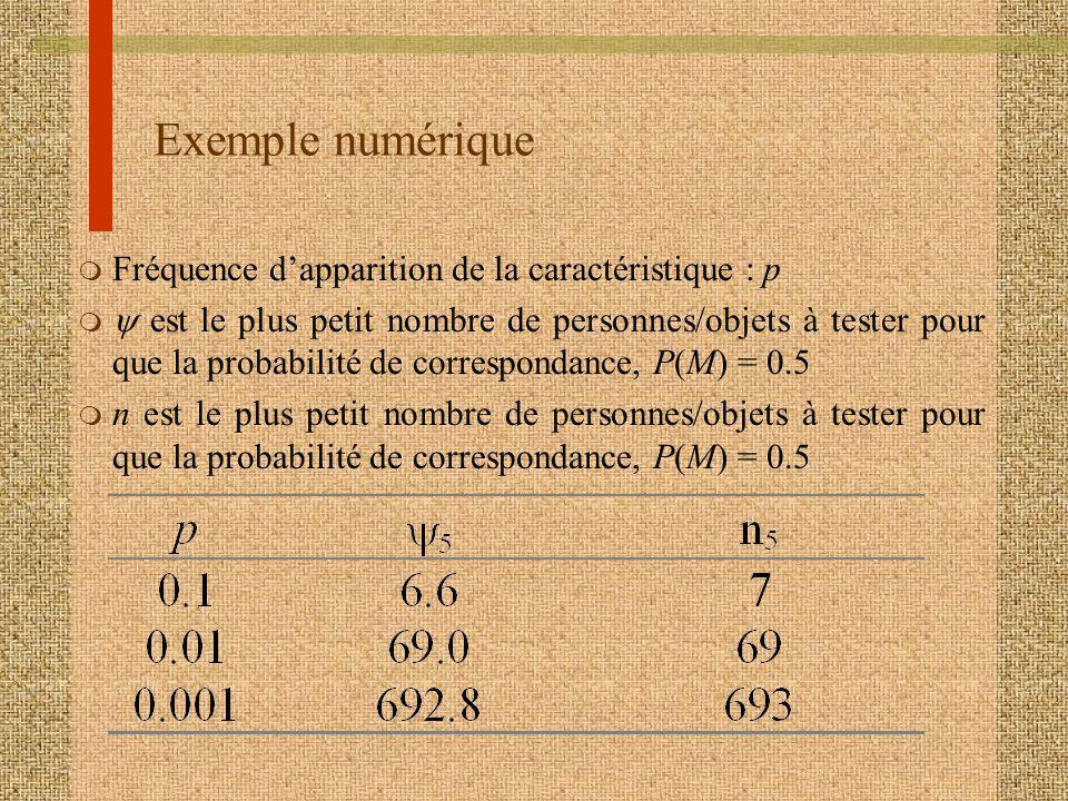 Exemple numérique m Fréquence dapparition de la caractéristique : p est le plus petit nombre de personnes/objets à tester pour que la probabilité de correspondance, P(M) = 0.5 m n est le plus petit nombre de personnes/objets à tester pour que la probabilité de correspondance, P(M) = 0.5