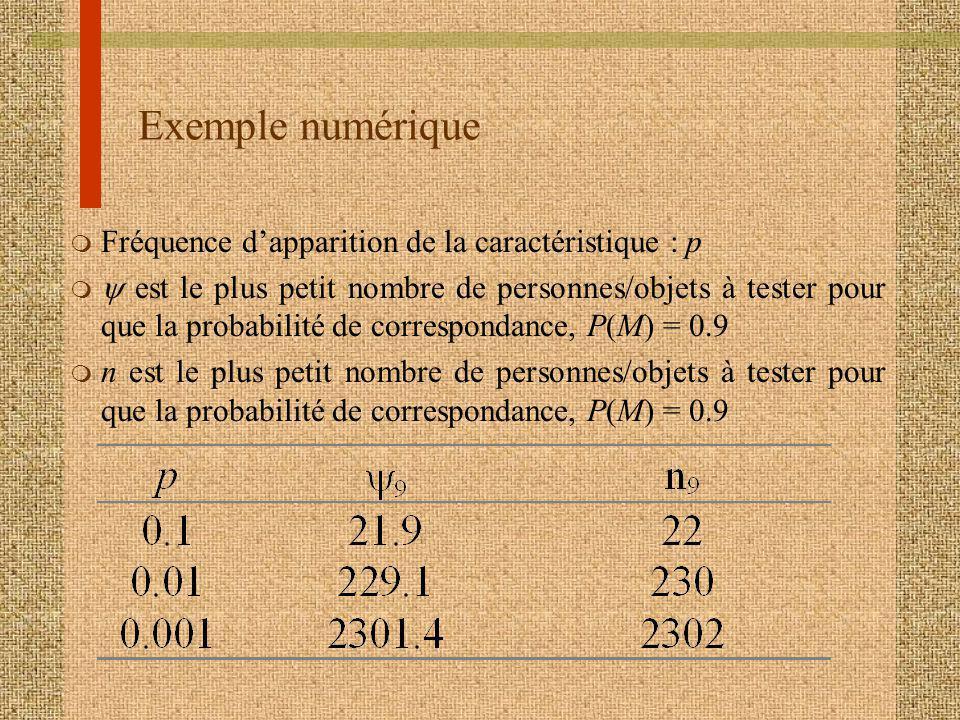 Exemple numérique m Fréquence dapparition de la caractéristique : p est le plus petit nombre de personnes/objets à tester pour que la probabilité de correspondance, P(M) = 0.9 m n est le plus petit nombre de personnes/objets à tester pour que la probabilité de correspondance, P(M) = 0.9