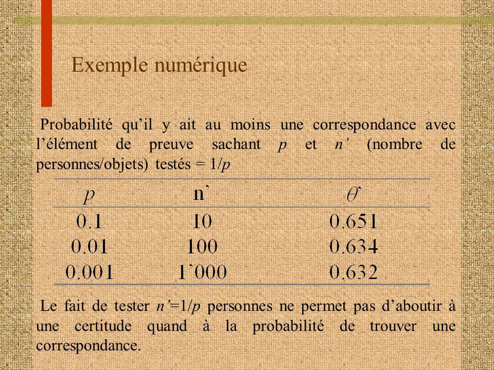 Exemple numérique Probabilité quil y ait au moins une correspondance avec lélément de preuve sachant p et n (nombre de personnes/objets) testés = 1/p Le fait de tester n=1/p personnes ne permet pas daboutir à une certitude quand à la probabilité de trouver une correspondance.
