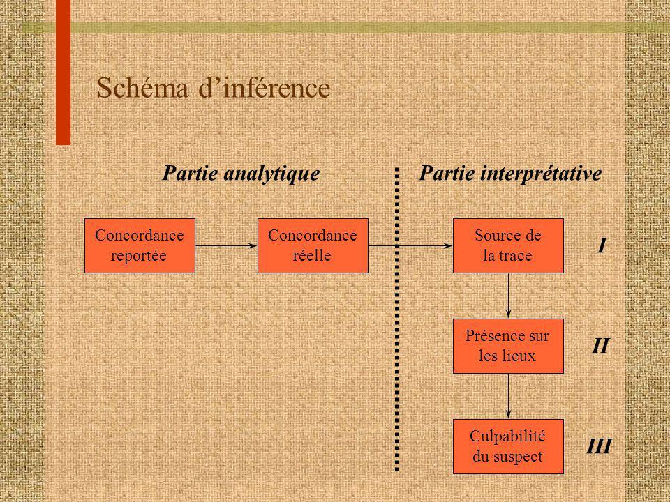 Schéma dinférence Concordance reportée Concordance réelle Culpabilité du suspect Source de la trace Présence sur les lieux Partie analytiquePartie interprétative I II III