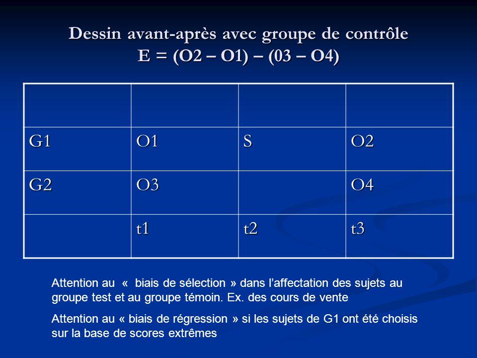 Four Groups Design (Solomon) G1O1SO2 G2O3O4 G3SO5 G4O6 En réponse au risque deffet interactif de sensibilisation (O1+S) dans le dessin précédent