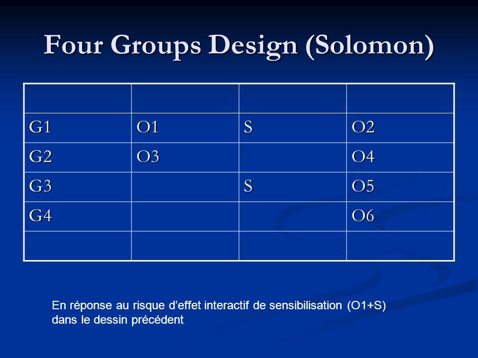 Post Test Only Group Design G1SO1 G2O2 t1t2t3 Ce dessin suppose que lon puisse être vraiment assuré de légalité de niveau des deux groupes avant lexpérience.