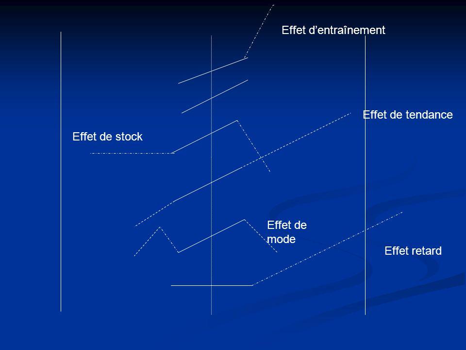 Effet retard Effet de mode Effet de tendance Effet de stock Effet dentraînement