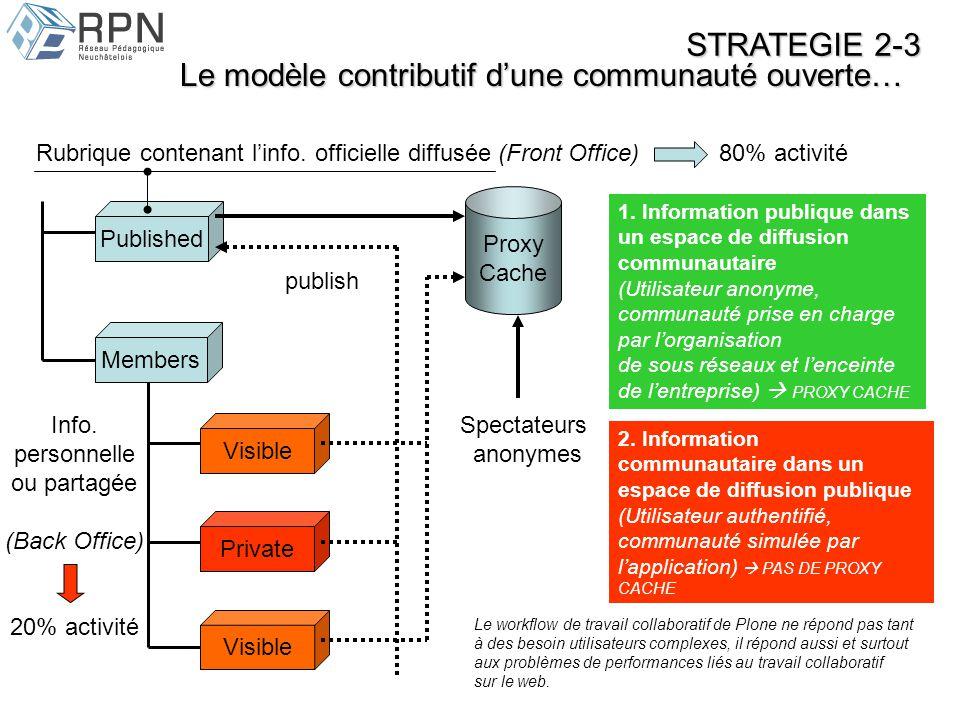 Le modèle contributif dune communauté ouverte… Visible Private Members Published Proxy Cache Spectateurs anonymes Rubrique contenant linfo.