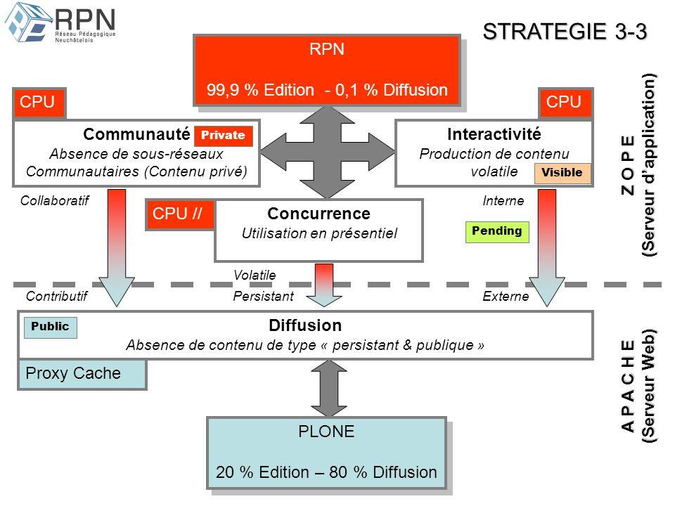 Interactivité Production de contenu volatile Diffusion Absence de contenu de type « persistant & publique » Communauté Absence de sous-réseaux Communautaires (Contenu privé) Concurrence Utilisation en présentiel PLONE 20 % Edition – 80 % Diffusion PLONE 20 % Edition – 80 % Diffusion RPN 99,9 % Edition - 0,1 % Diffusion RPN 99,9 % Edition - 0,1 % Diffusion Z O P E (Serveur dapplication) A P A C H E (Serveur Web) CPU CPU // STRATEGIE 3-3 Proxy Cache Private Visible Pending Public Contributif CollaboratifInterne Externe Volatile Persistant