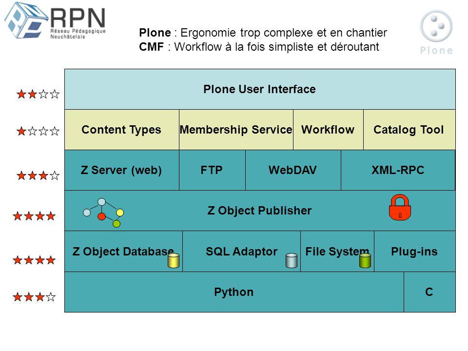 ZOPE CMF Plone Content TypesMembership ServiceWorkflowCatalog Tool Plone User Interface PythonC Z Object DatabaseSQL AdaptorFile SystemPlug-ins Z Object Publisher Z Server (web)FTPWebDAVXML-RPC Plone : Ergonomie trop complexe et en chantier CMF : Workflow à la fois simpliste et déroutant
