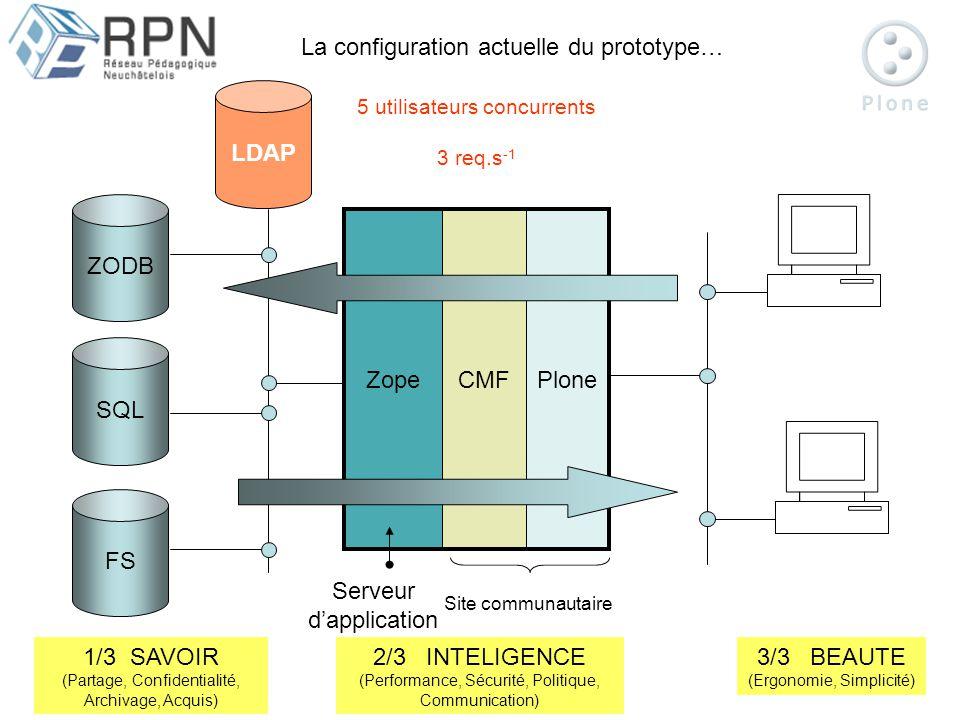 ZODB ZopeCMFPlone SQL FS Serveur dapplication Web 5 utilisateurs concurrents 3 req.s -1 La configuration actuelle du prototype… Site communautaire LDAP 1/3 SAVOIR (Partage, Confidentialité, Archivage, Acquis) 2/3 INTELIGENCE (Performance, Sécurité, Politique, Communication) 3/3 BEAUTE (Ergonomie, Simplicité)