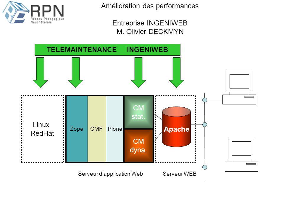ZopeCMFPlone Serveur dapplication WebServeur WEB Apache Linux RedHat CM stat. TELEMAINTENANCE INGENIWEB CM dyna. Amélioration des performances Entrepr