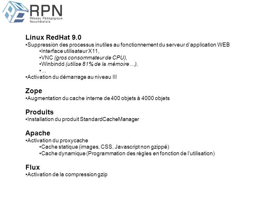Linux RedHat 9.0 Suppression des processus inutiles au fonctionnement du serveur dapplication WEB Interface utilisateur X11, VNC (gros consommateur de CPU), Winbindd (utilise 81% de la mémoire…), … Activation du démarrage au niveau III Zope Augmentation du cache interne de 400 objets à 4000 objets Produits Installation du produit StandardCacheManager Apache Activation du proxycache Cache statique (images, CSS, Javascript non gzippé) Cache dynamique (Programmation des règles en fonction de lutilisation) Flux Activation de la compression gzip