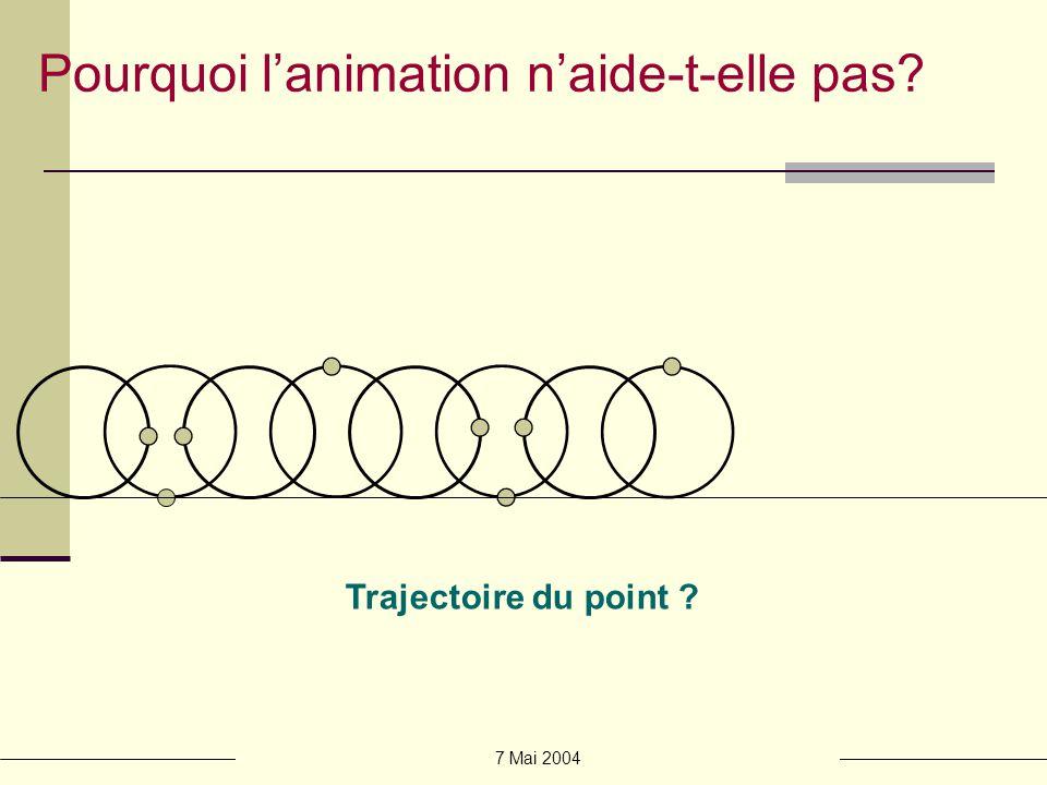 7 Mai 2004 Lanimation : précautions dusage Nutiliser que lorsque les transitions entre les étapes ne peuvent être déduites par lapprenant Juste équilibre entre réalisme et abstraction Principes de conception dinterfaces qui facilitent le traitement dinformations dynamiques